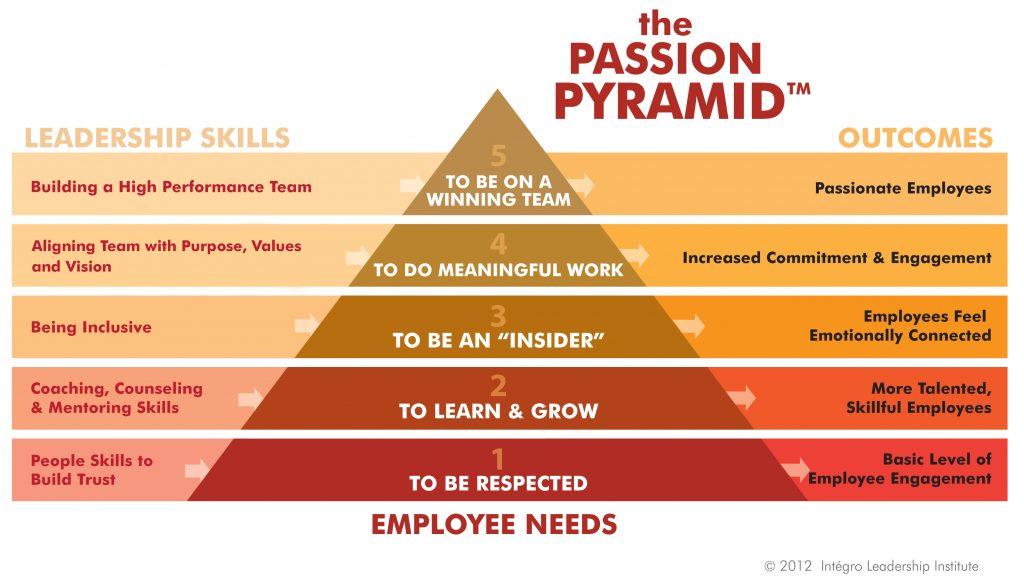 PassionPyramid_HI